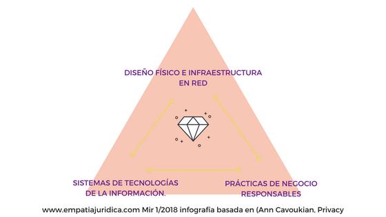 Privacy by design para pequeñas Marcas